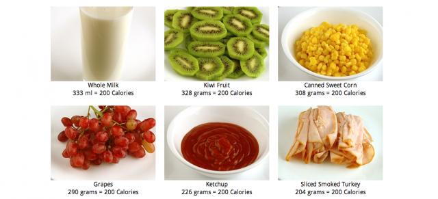 Wie viel sind 200 Kalorien?